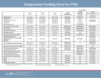 6-25-19 FY20 Comparative Funding Chart