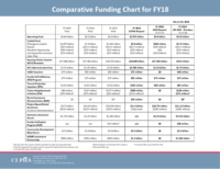 FY18 Comparative Funding Chart