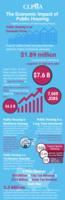 InfoGraph-EconomicImpactPublicHousing