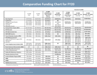 12-20-19 FY20 Comparative Funding Chart