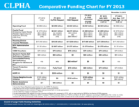 FY13 Comparative Funding Chart
