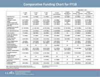 CLPHA FY18 Comparative Budget Chart