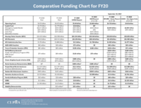 9-19-19 FY20 Comparative Funding Chart