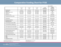 3-18-19 FY20 Comparative Funding Chart