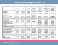 12-17-19 FY20 Comparative Funding Chart