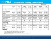FY15 Comparative Funding Chart